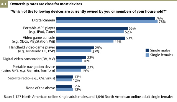Forrester_Women_tech_survey